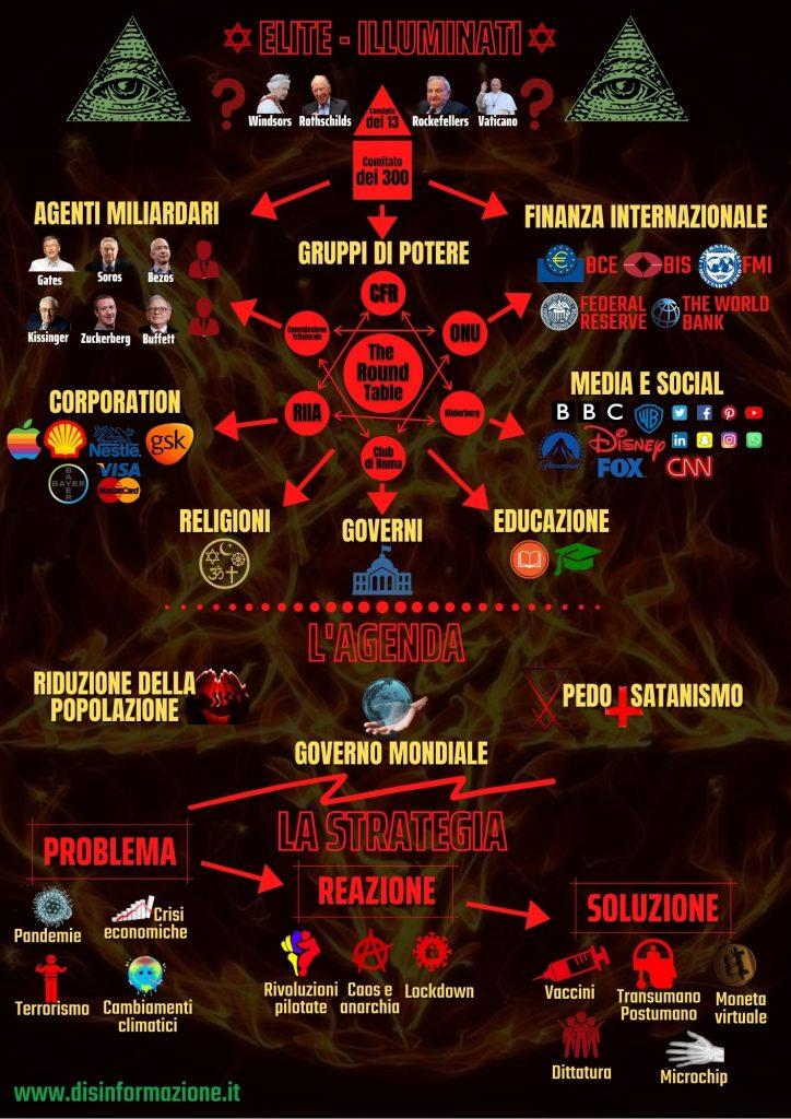 Questa immagine ha l'attributo alt vuoto; il nome del file è Illuminati_NWO-724x1024.jpg